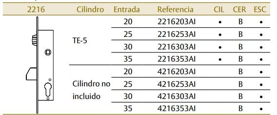 TESA cerraduras metalicas 2216