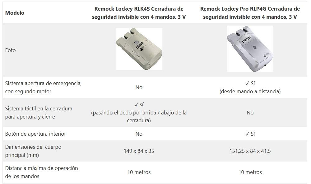 remock lockey cerradura invisible