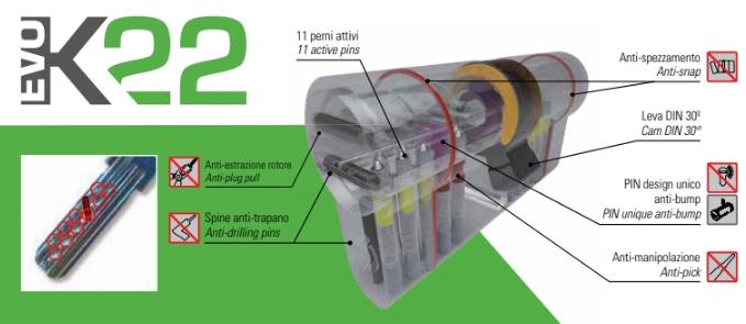 securemme cilindro EVO K22 para pomo