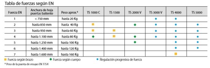 CIERRAPUERTAS TS3000V GUIA DESLIZANTE, GEZE